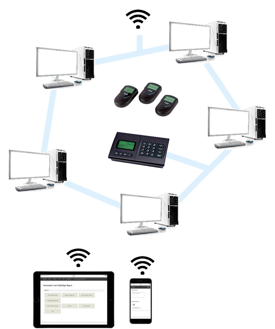 Paging Software Netwerk Koppeling I Station Saas