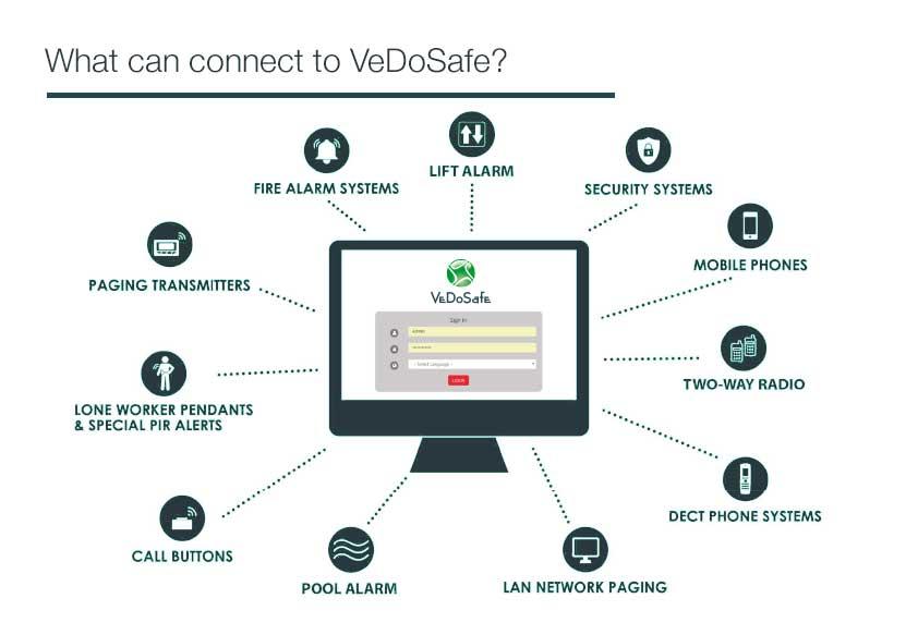 VeDoSafe Overzicht Software Connectie Mogelijkheden